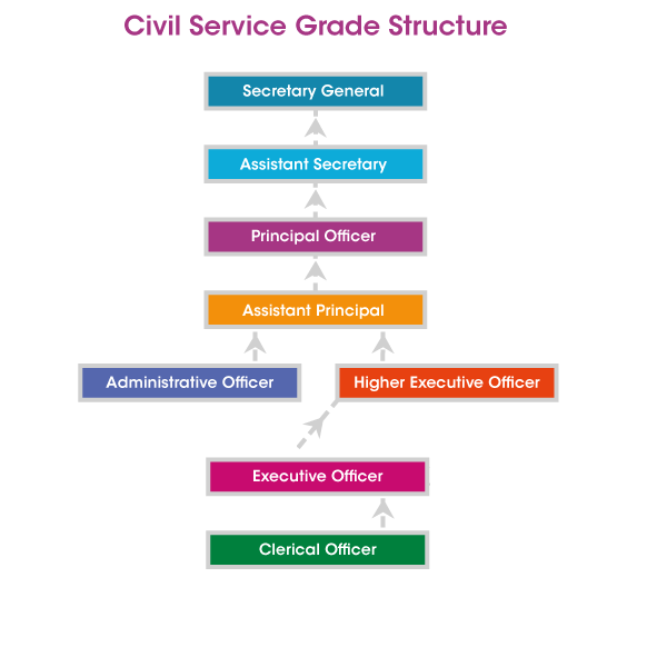 civil service grade structure
